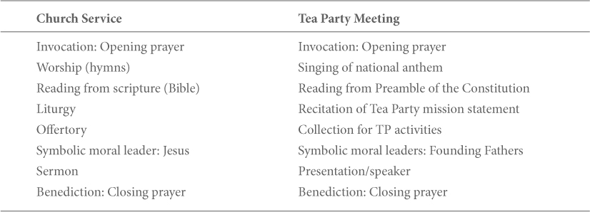 Interaction Rituals and Religious Culture in the Tea Party